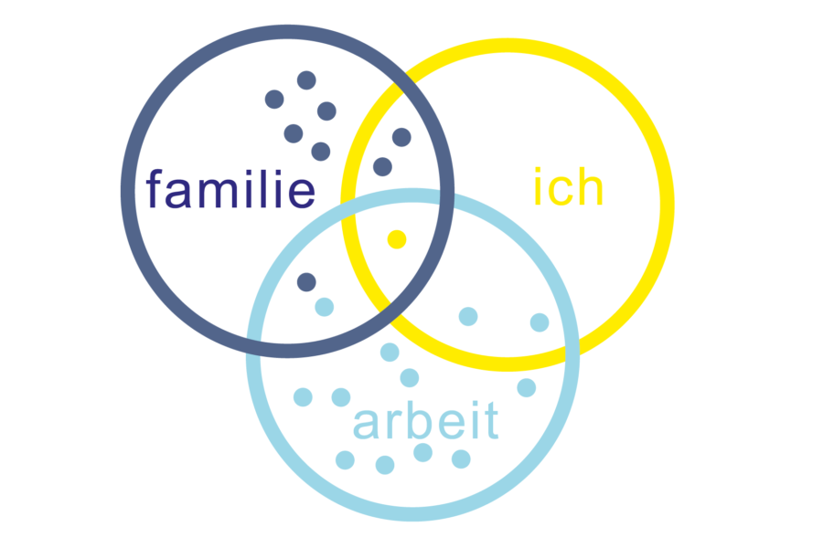 Familienorientiertes Coaching
